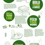 Vermicompost Poster